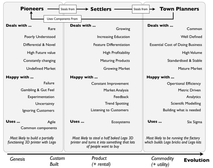 Diagram explaining the three aptitudes