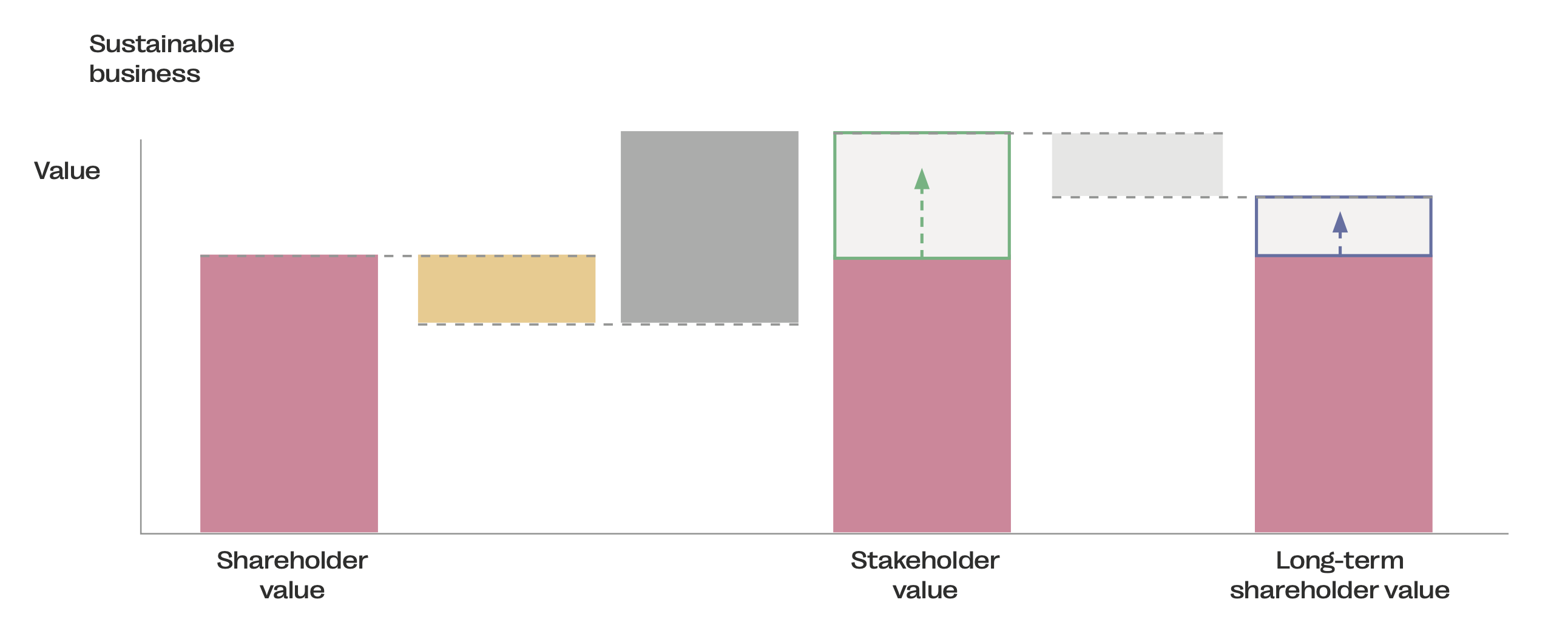 Chart showing the performance of an sustainable business